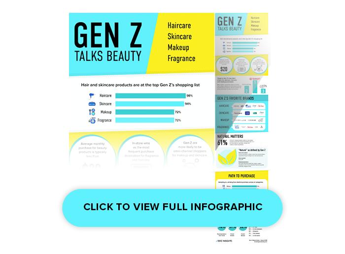 Gen Z Talks Beauty