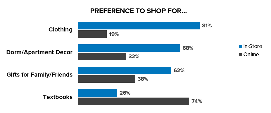 Gen Z's Shopping Preferences