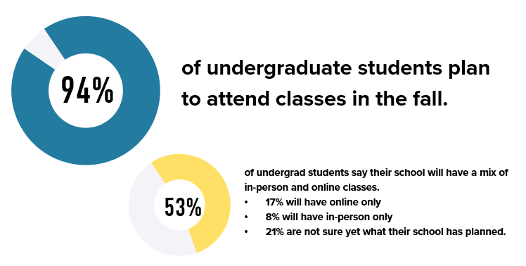 94% of undergraduate students plan to attend classes in the fall