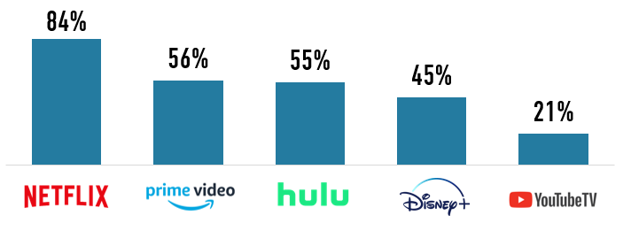 Top Streaming Services during COVID
