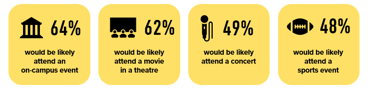 Looking ahead to in-person events, Gen Z college students are likely to attend select events.
