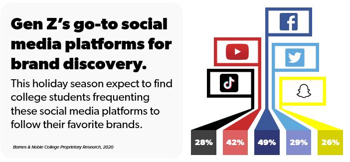Gen Z's go-to social media platforms for brand discovery